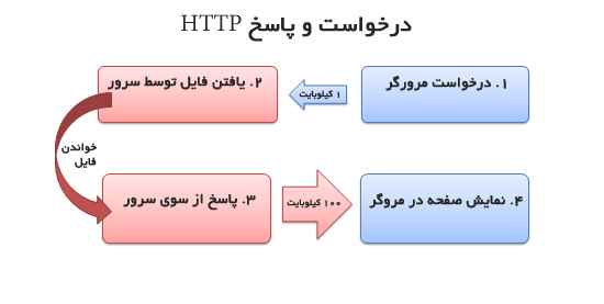 http-request.png